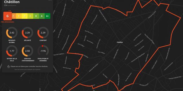 Baromètre cyclable 2019 - Châtillon